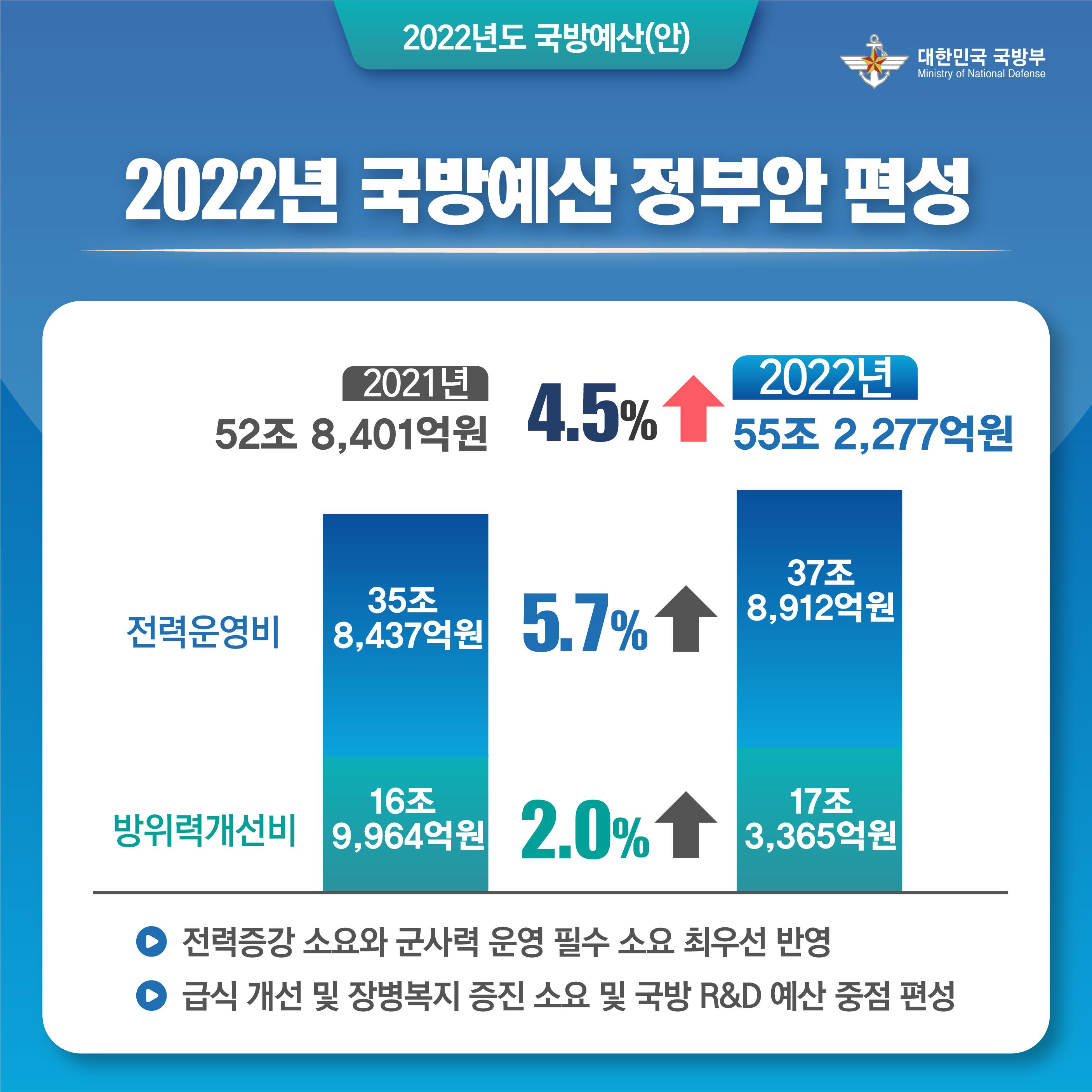 2022 국방예산 카드뉴스 2.jpg